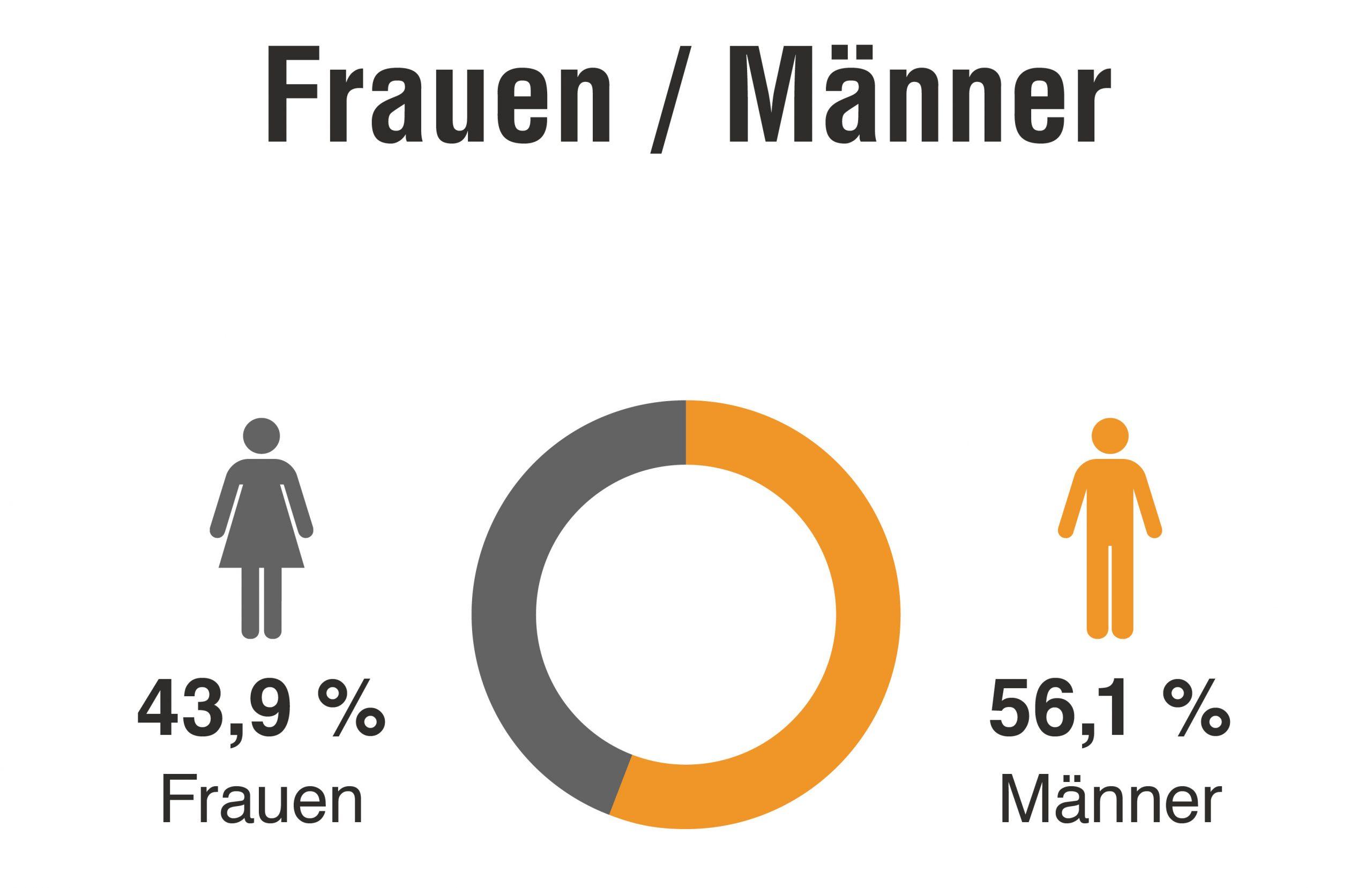 Anteil der Stimmen von Frauen und Männern.